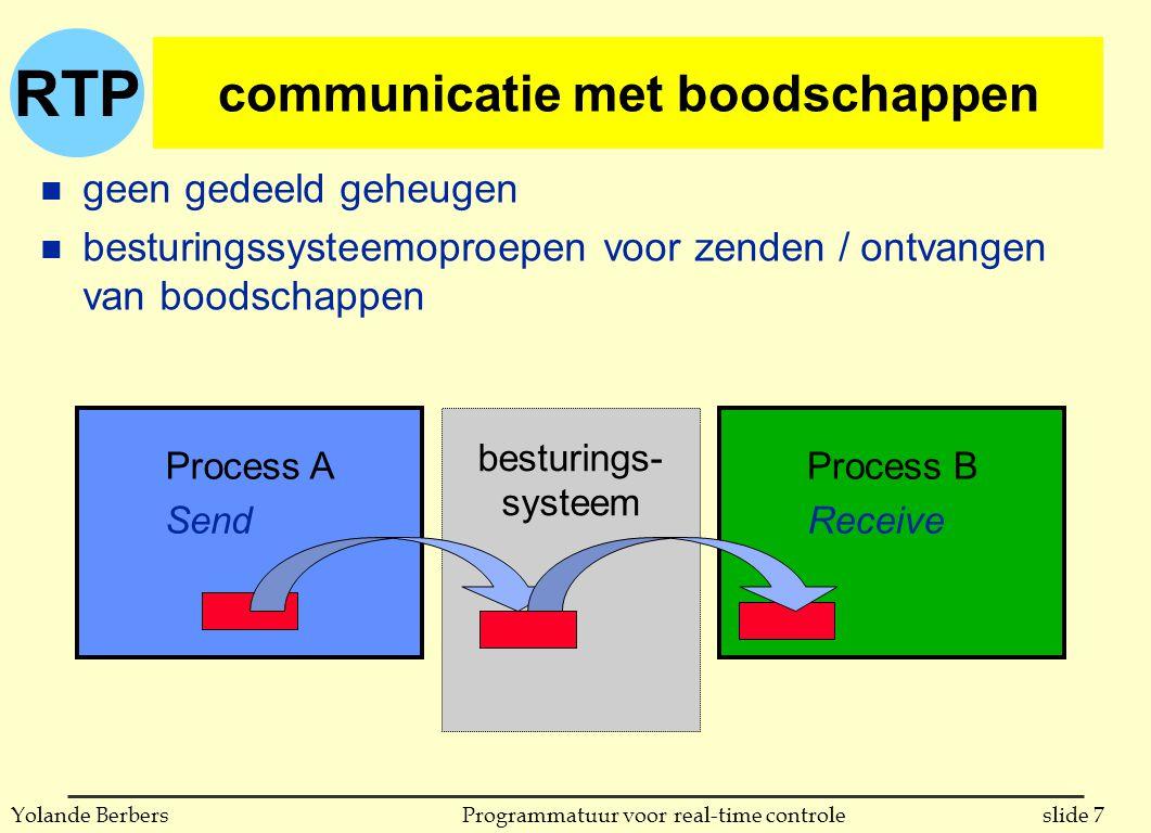 RTP slide 7Programmatuur voor real-time controleYolande Berbers besturings- systeem communicatie met boodschappen n geen gedeeld geheugen n besturingssysteemoproepen voor zenden / ontvangen van boodschappen Process AProcess B SendReceive