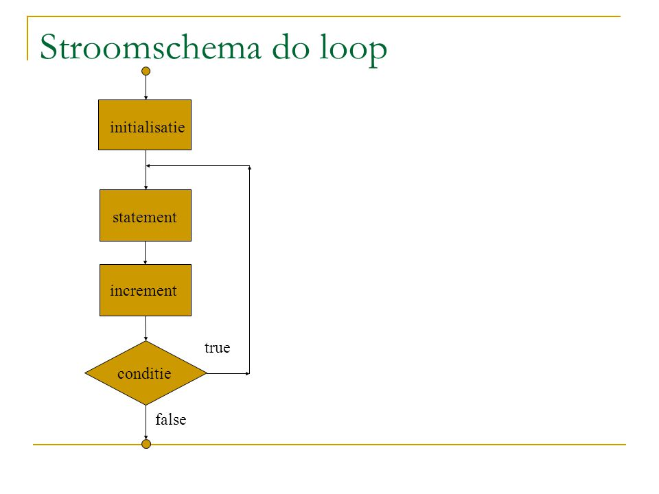 Stroomschema do loop initialisatie statement increment conditie false true