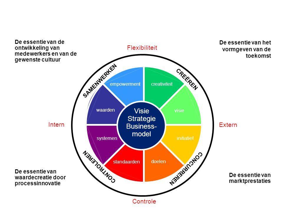 initiatief doelen standaarden systemen waarden empowermentcreativiteit visie Intern Extern Flexibiliteit Controle De essentie van de ontwikkeling van medewerkers en van de gewenste cultuur De essentie van het vormgeven van de toekomst De essentie van waardecreatie door processinnovatie De essentie van marktprestaties Visie Strategie Business- model CREËREN SAMENWERKEN CONTROLEREN CONCURREREN