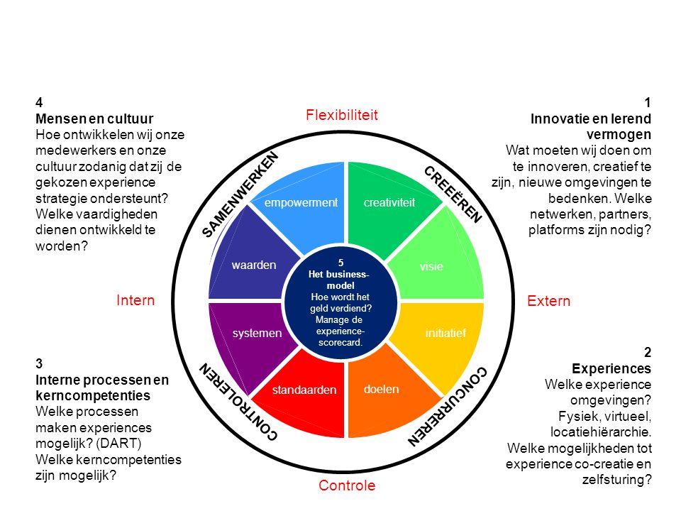 initiatief doelen standaarden systemen waarden empowermentcreativiteit visie Intern Extern Flexibiliteit Controle 4 Mensen en cultuur Hoe ontwikkelen wij onze medewerkers en onze cultuur zodanig dat zij de gekozen experience strategie ondersteunt.