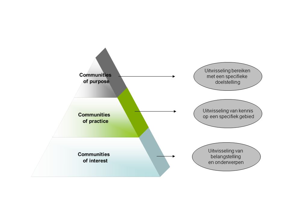 Communities of purpose Communities of practice Communities of interest Uitwisseling bereiken met een specifieke doelstelling Uitwisseling van kennis op een specifiek gebied Uitwisseling van belangstelling en onderwerpen