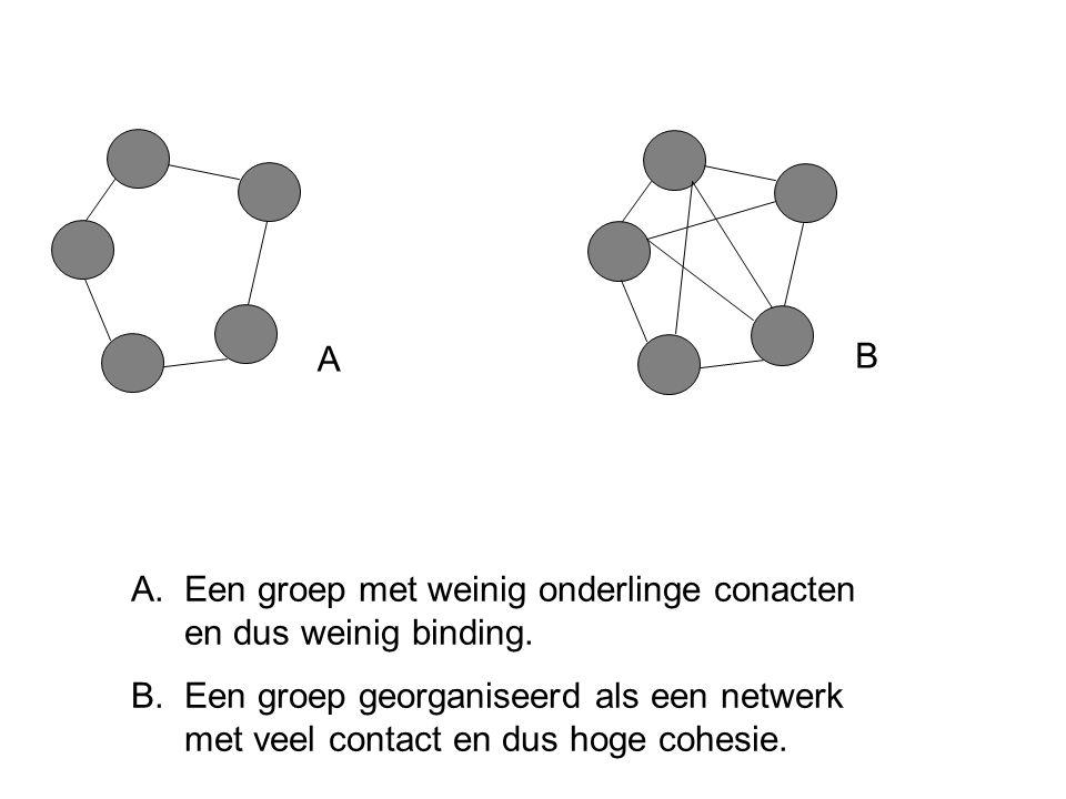 A B A.Een groep met weinig onderlinge conacten en dus weinig binding.