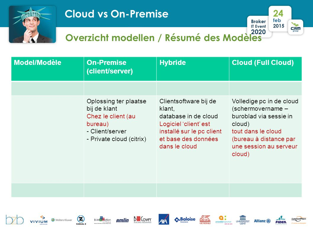 Overzicht modellen / Résumé des Modèles Cloud vs On-Premise Model/ModèleOn-Premise (client/server) HybrideCloud (Full Cloud) Oplossing ter plaatse bij de klant Chez le client (au bureau) - Client/server - Private cloud (citrix) Clientsoftware bij de klant, database in de cloud Logiciel 'client' est installé sur le pc client et base des données dans le cloud Volledige pc in de cloud (schermovername – buroblad via sessie in cloud) tout dans le cloud (bureau à distance par une session au serveur cloud)