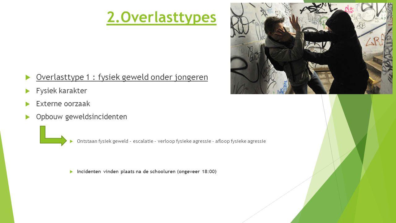 2.Overlasttypes  Overlasttype 1 : fysiek geweld onder jongeren  Fysiek karakter  Externe oorzaak  Opbouw geweldsincidenten  Ontstaan fysiek gewel
