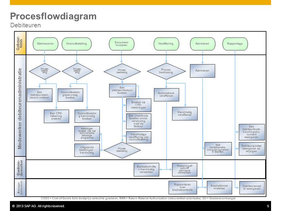 ©2013 SAP AG. All rights reserved.5 Procesflowdiagram Debiteuren Vooruitbetaling Proces- beslis- sing RapportageVereffeningAanmanen Document invoeren