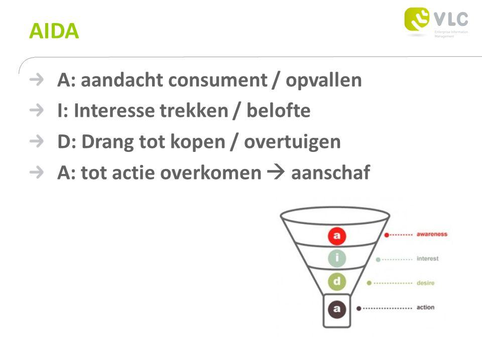 AIDA A: aandacht consument / opvallen I: Interesse trekken / belofte D: Drang tot kopen / overtuigen A: tot actie overkomen  aanschaf