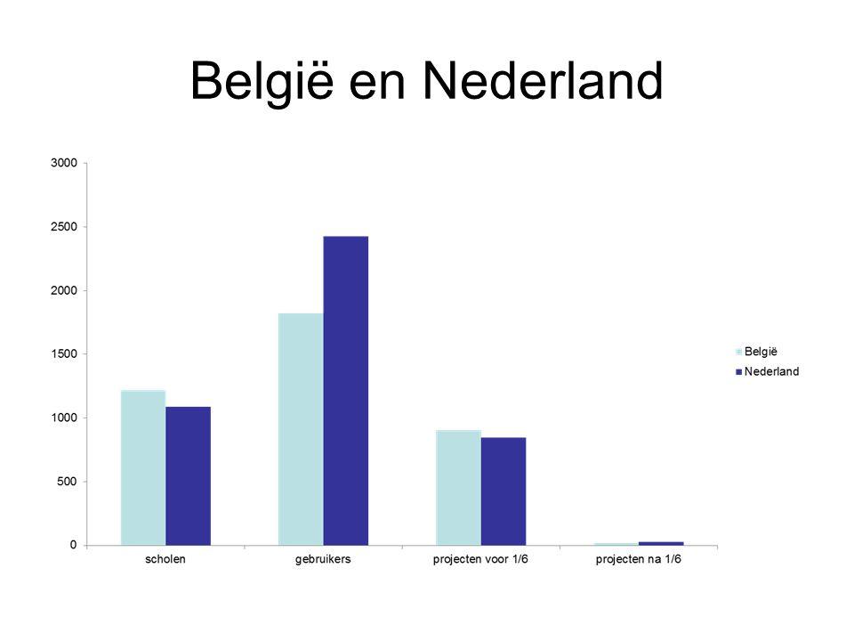 België en Nederland