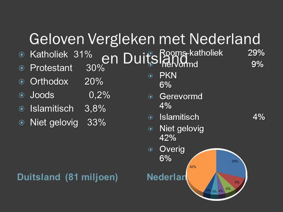 Geloven Vergleken met Nederland en Duitsland Duitsland (81 miljoen)Nederland (16 miljoen)  Katholiek31%  Protestant 30%  Orthodox 20%  Joods 0,2%  Islamitisch 3,8%  Niet gelovig 33%  Rooms-katholiek 29%  hervormd 9%  PKN 6%  Gerevormd 4%  Islamitisch 4%  Niet gelovig 42%  Overig 6%