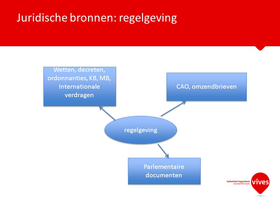 Juridische bronnen: regelgeving regelgeving Wetten, decreten, ordonnanties, KB, MB, Internationale verdragen Wetten, decreten, ordonnanties, KB, MB, Internationale verdragen CAO, omzendbrieven Parlementaire documenten