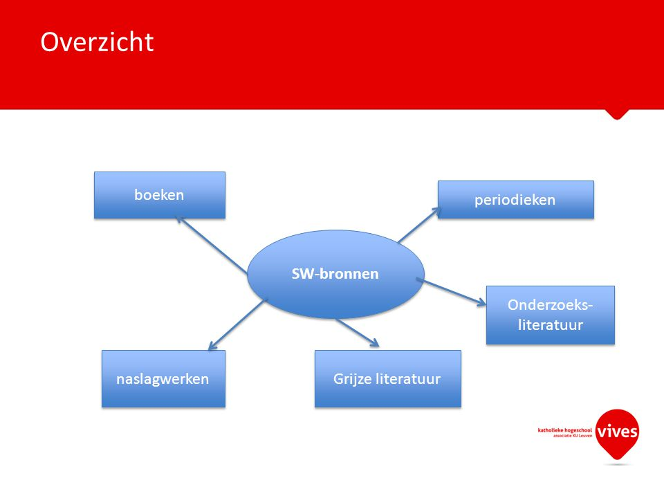 Vademecum bronnen PPT bij vademecum Via http://saw-informatievaardigheden.wikidot.com/http://saw-informatievaardigheden.wikidot.com/ Bronnen: cursusmateriaal