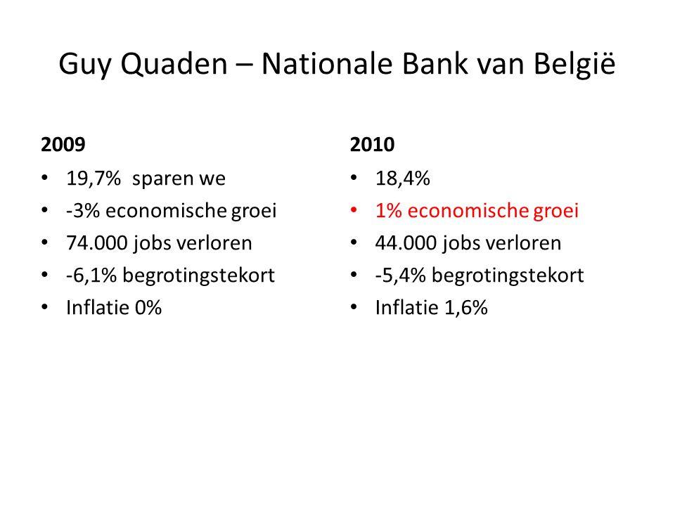 Guy Quaden – Nationale Bank van België 2009 19,7% sparen we -3% economische groei 74.000 jobs verloren -6,1% begrotingstekort Inflatie 0% 2010 18,4% 1% economische groei 44.000 jobs verloren -5,4% begrotingstekort Inflatie 1,6%