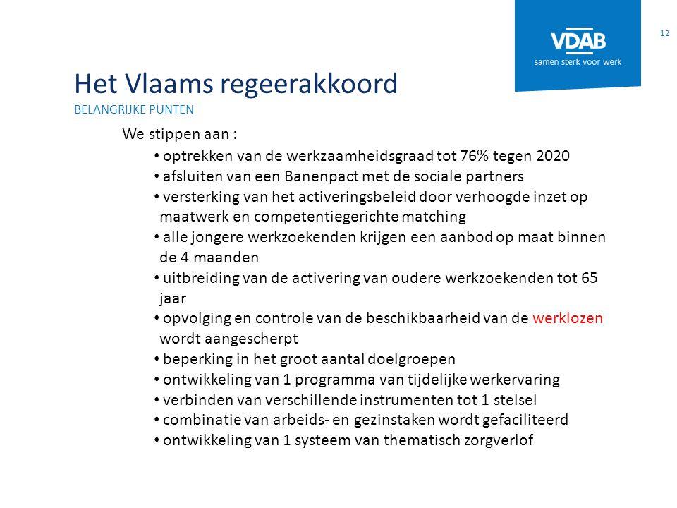 Het Vlaams regeerakkoord BELANGRIJKE PUNTEN We stippen aan : optrekken van de werkzaamheidsgraad tot 76% tegen 2020 afsluiten van een Banenpact met de