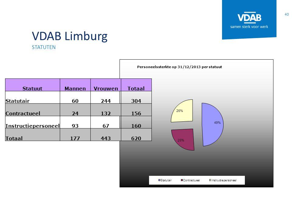 VDAB Limburg STATUTEN 40 StatuutMannenVrouwenTotaal Statutair60244304 Contractueel24132156 Instructiepersoneel9367160 Totaal177443620