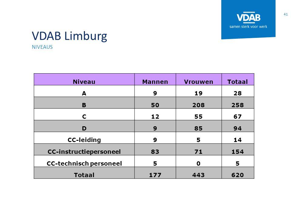 VDAB Limburg NIVEAUS 41 NiveauMannenVrouwenTotaal A91928 B50208258 C125567 D98594 CC-leiding9514 CC-instructiepersoneel8371154 CC-technisch personeel505 Totaal177443620