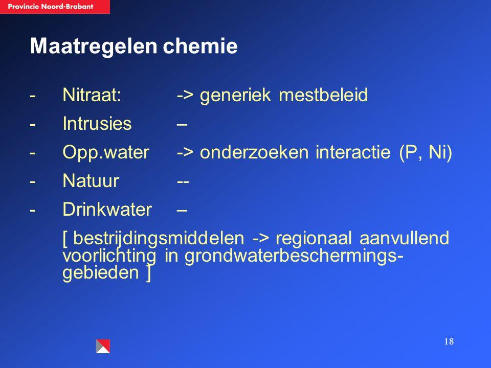 18 Maatregelen chemie -Nitraat: -> generiek mestbeleid -Intrusies – -Opp.water -> onderzoeken interactie (P, Ni) -Natuur -- -Drinkwater – [ bestrijdingsmiddelen -> regionaal aanvullend voorlichting in grondwaterbeschermings- gebieden ]