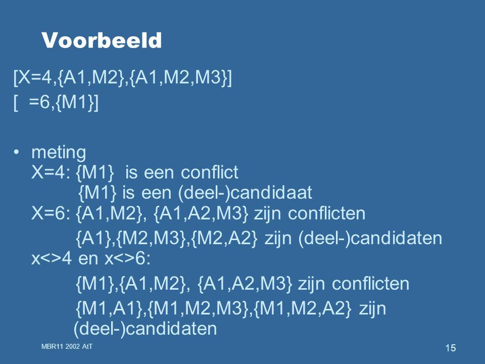 MBR11 2002 AtT 15 Voorbeeld [X=4,{A1,M2},{A1,M2,M3}] [ =6,{M1}] meting X=4: {M1} is een conflict {M1} is een (deel-)candidaat X=6: {A1,M2}, {A1,A2,M3} zijn conflicten {A1},{M2,M3},{M2,A2} zijn (deel-)candidaten x<>4 en x<>6: {M1},{A1,M2}, {A1,A2,M3} zijn conflicten {M1,A1},{M1,M2,M3},{M1,M2,A2} zijn (deel-)candidaten