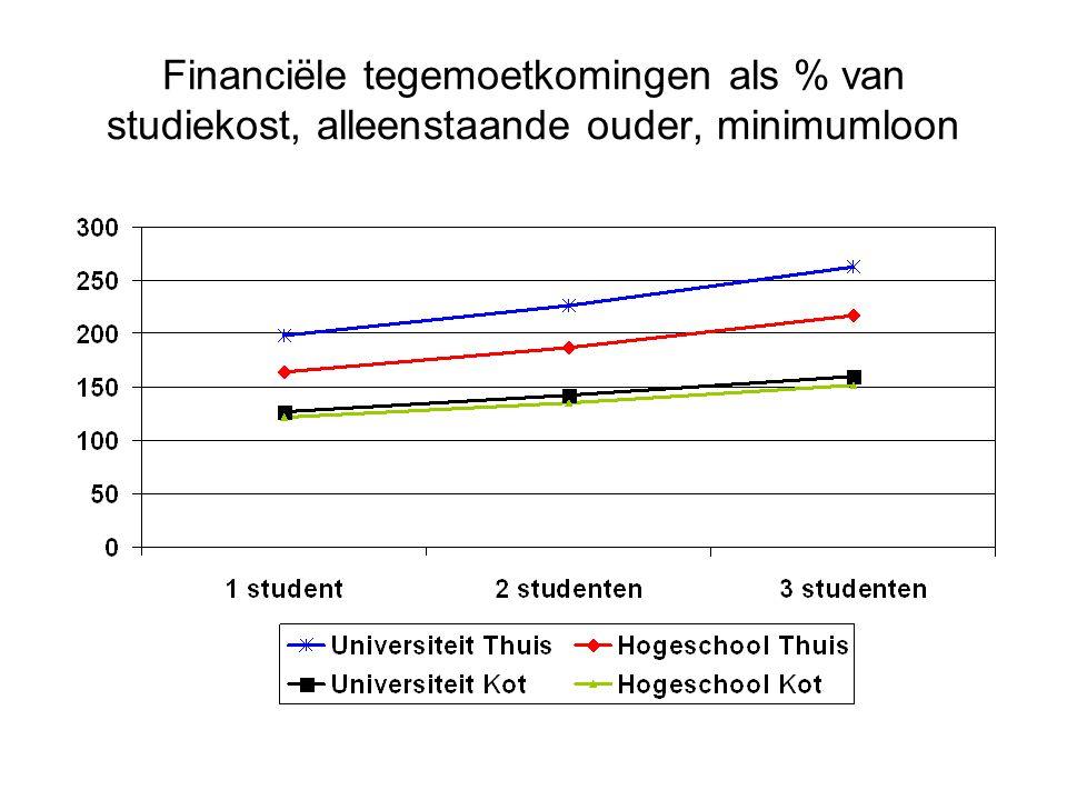 Financiële tegemoetkomingen als % van studiekost, alleenstaande ouder, minimumloon