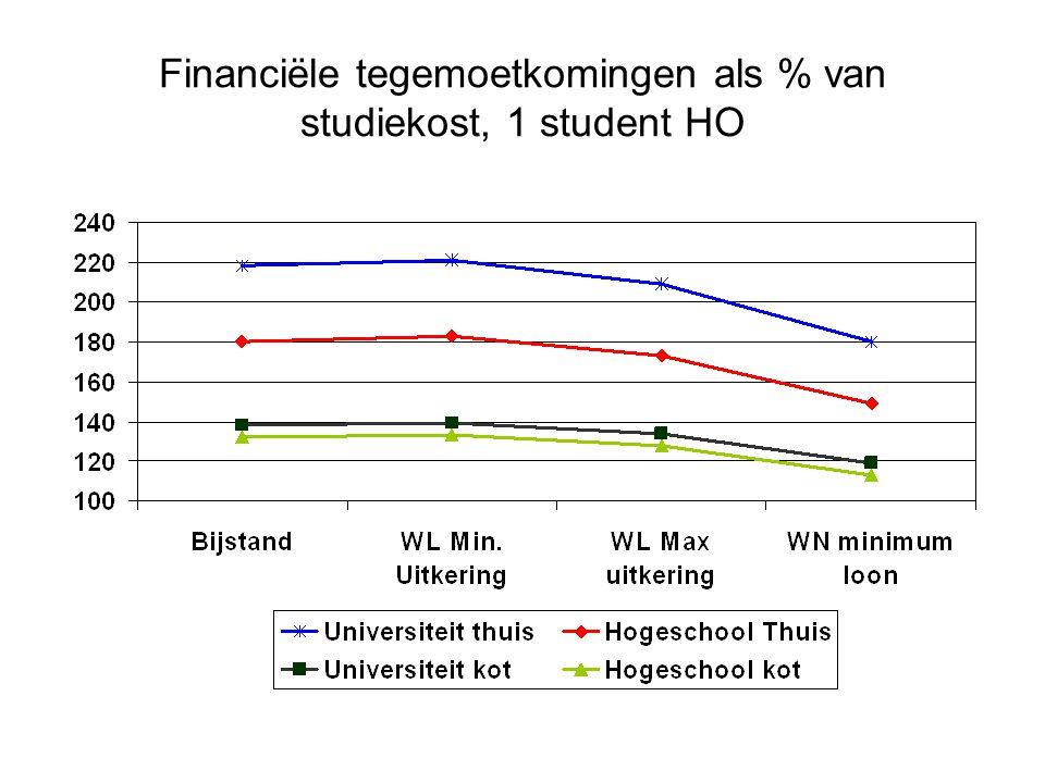 Financiële tegemoetkomingen als % van studiekost, 1 student HO