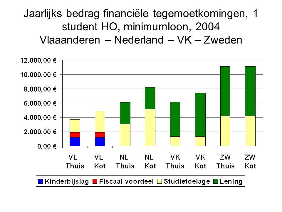 Jaarlijks bedrag financiële tegemoetkomingen, 1 student HO, minimumIoon, 2004 Vlaaanderen – Nederland – VK – Zweden