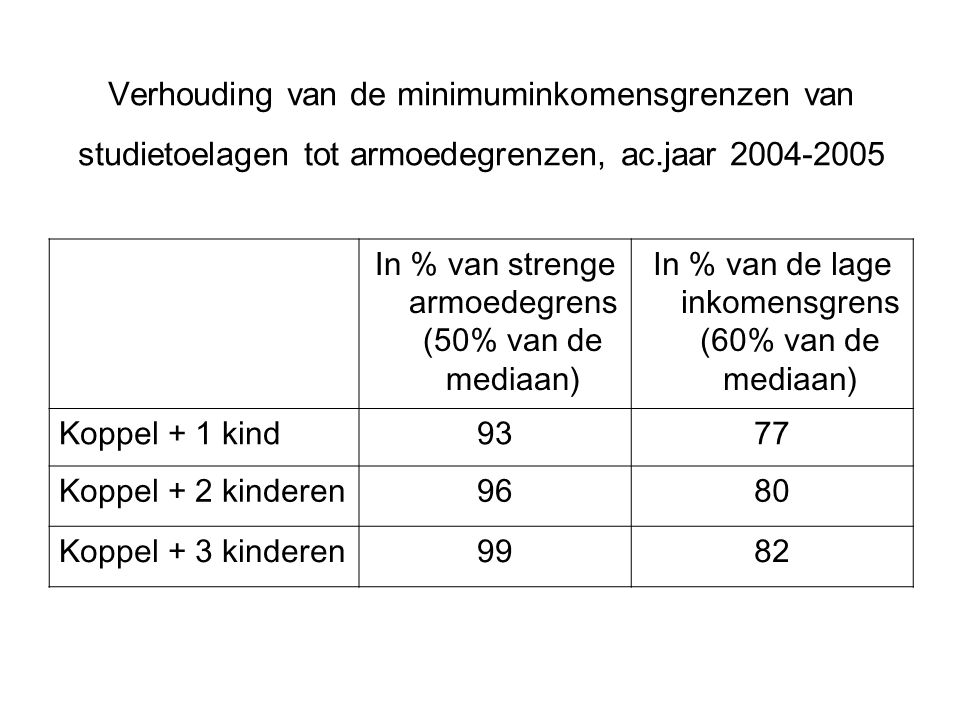 Verhouding van de minimuminkomensgrenzen van studietoelagen tot armoedegrenzen, ac.jaar 2004-2005 In % van strenge armoedegrens (50% van de mediaan) In % van de lage inkomensgrens (60% van de mediaan) Koppel + 1 kind9377 Koppel + 2 kinderen9680 Koppel + 3 kinderen9982
