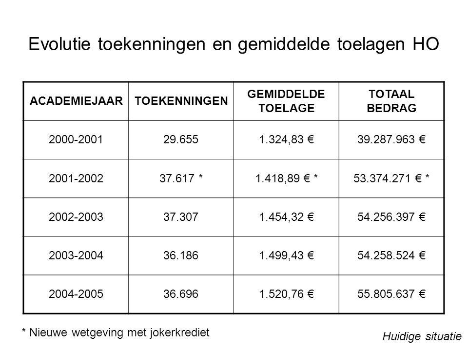 Evolutie toekenningen en gemiddelde toelagen HO ACADEMIEJAARTOEKENNINGEN GEMIDDELDE TOELAGE TOTAAL BEDRAG 2000-200129.6551.324,83 €39.287.963 € 2001-200237.617 *1.418,89 € *53.374.271 € * 2002-200337.3071.454,32 €54.256.397 € 2003-200436.1861.499,43 €54.258.524 € 2004-200536.6961.520,76 €55.805.637 € * Nieuwe wetgeving met jokerkrediet Huidige situatie