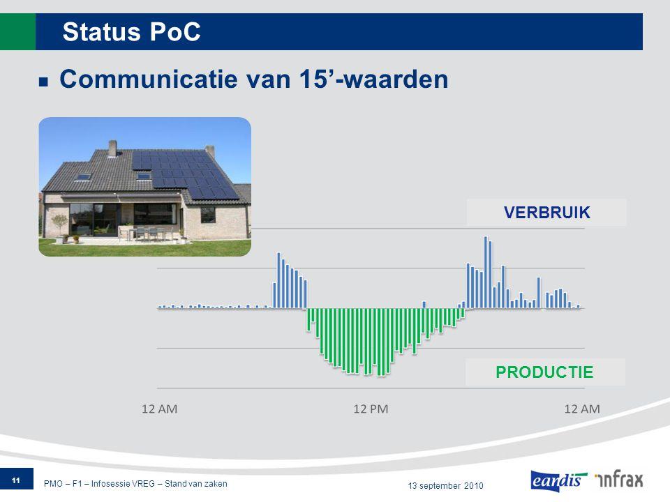 PMO – F1 – Infosessie VREG – Stand van zaken 13 september 2010 Status PoC 11 CONSUMPTION PRODUCTION Communicatie van 15'-waarden VERBRUIK PRODUCTIE