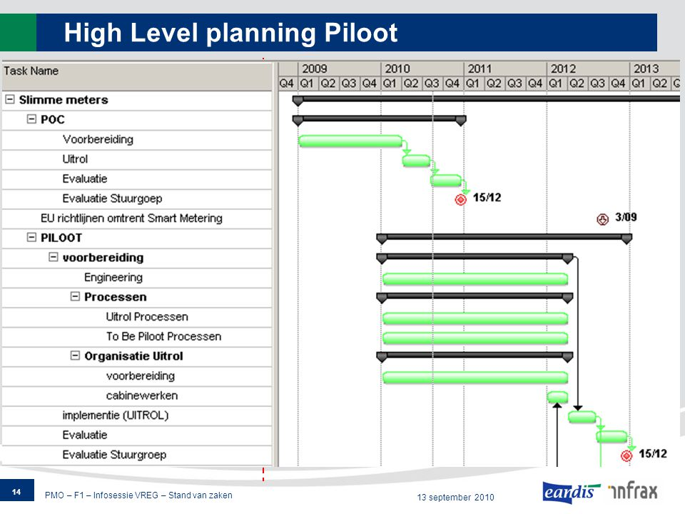 PMO – F1 – Infosessie VREG – Stand van zaken 13 september 2010 High Level planning Piloot 14