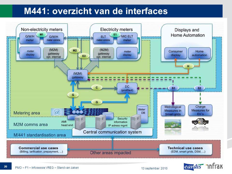 PMO – F1 – Infosessie VREG – Stand van zaken 13 september 2010 M441: overzicht van de interfaces 20