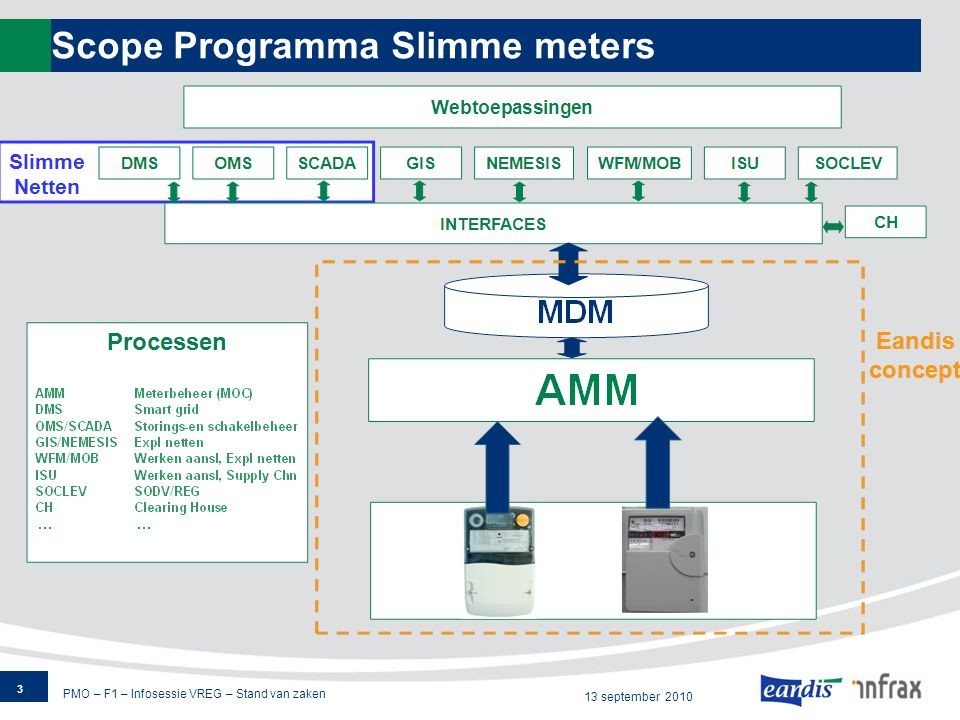 PMO – F1 – Infosessie VREG – Stand van zaken 13 september 2010 Scope Programma Slimme meters 3