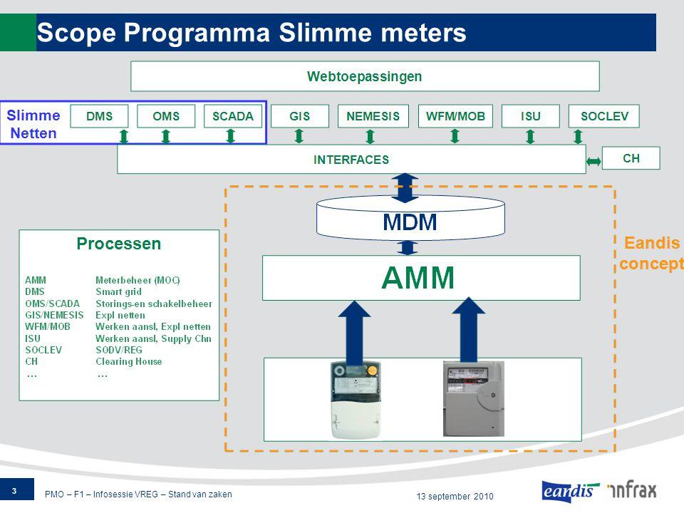 PMO – F1 – Infosessie VREG – Stand van zaken 13 september 2010 High Level planning Piloot 14