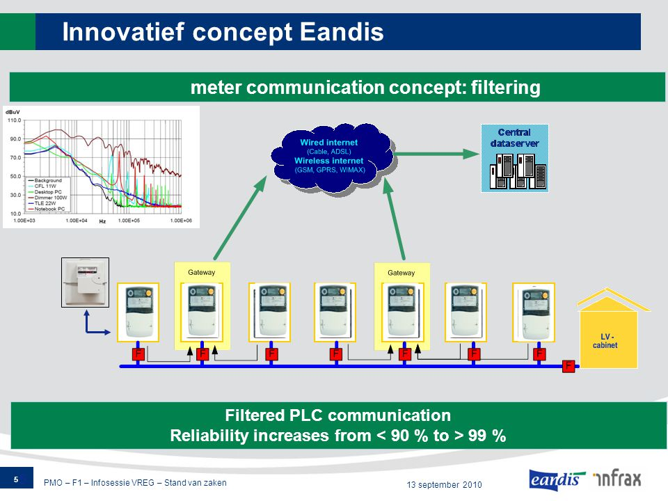 PMO – F1 – Infosessie VREG – Stand van zaken 13 september 2010 Innovatief concept Eandis 5 5 Smart meter communication concept: filtering Filtered PLC communication Reliability increases from 99 %
