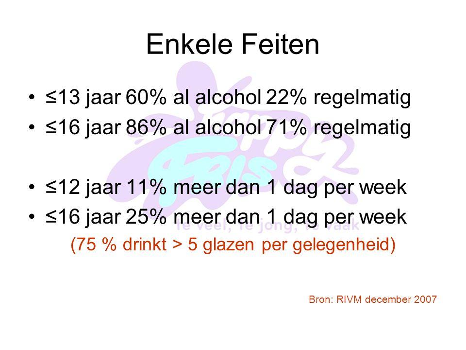 Enkele Feiten ≤13 jaar 60% al alcohol 22% regelmatig ≤16 jaar 86% al alcohol 71% regelmatig ≤12 jaar 11% meer dan 1 dag per week ≤16 jaar 25% meer dan 1 dag per week (75 % drinkt > 5 glazen per gelegenheid) Bron: RIVM december 2007
