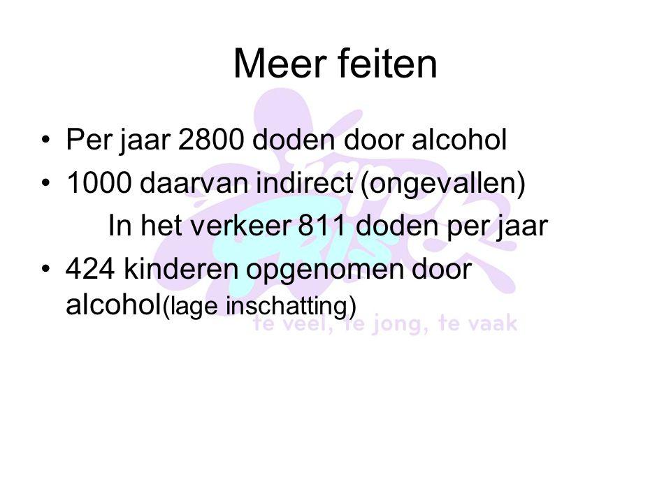 Meer feiten Per jaar 2800 doden door alcohol 1000 daarvan indirect (ongevallen) In het verkeer 811 doden per jaar 424 kinderen opgenomen door alcohol (lage inschatting)