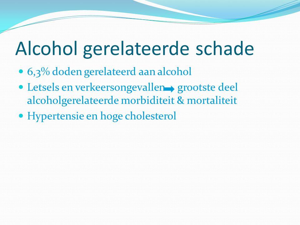 Alcohol gerelateerde schade 6,3% doden gerelateerd aan alcohol Letsels en verkeersongevallen grootste deel alcoholgerelateerde morbiditeit & mortalite