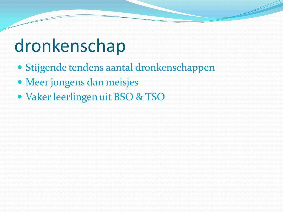 dronkenschap Stijgende tendens aantal dronkenschappen Meer jongens dan meisjes Vaker leerlingen uit BSO & TSO