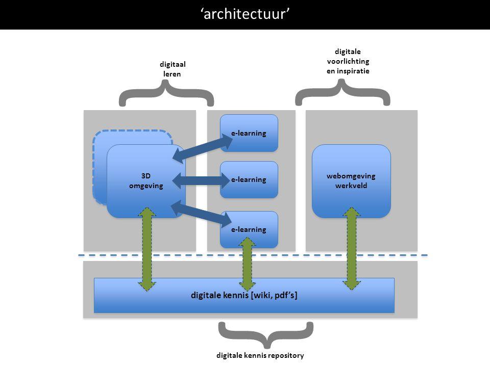 3D omgeving 3D omgeving 'architectuur' 3D omgeving 3D omgeving e-learning digitale kennis [wiki, pdf's] webomgeving werkveld webomgeving werkveld digitale kennis repository digitaal leren digitale voorlichting en inspiratie } } }