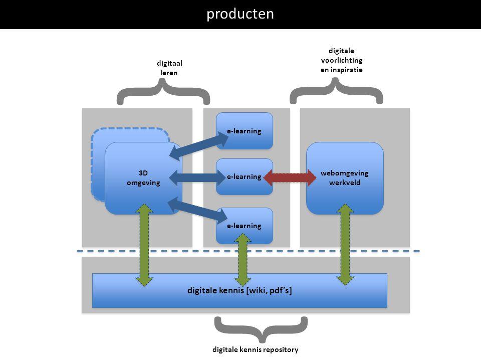 3D omgeving 3D omgeving producten 3D omgeving 3D omgeving e-learning digitale kennis [wiki, pdf's] webomgeving werkveld webomgeving werkveld digitale