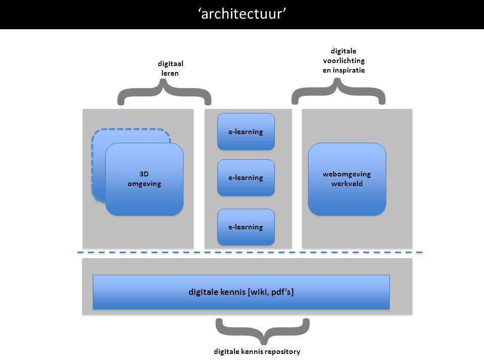 3D omgeving 3D omgeving 'architectuur' 3D omgeving 3D omgeving e-learning digitale kennis [wiki, pdf's] webomgeving werkveld webomgeving werkveld digi
