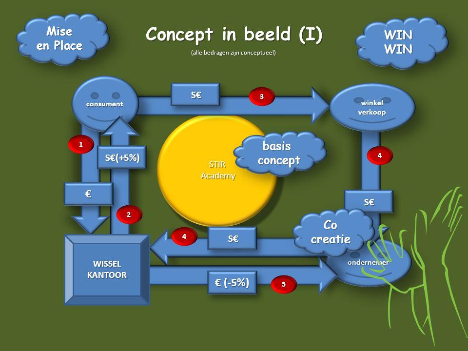 STIR Academy AcademySTIR ondernemerondernemer Concept in beeld (I) (alle bedragen zijn conceptueel) consumentconsument S€(+5%) €€ WISSELKANTOOR S€ € (-5%) S€ S€ winkelverkoopwinkelverkoop S€ Mise en Place Mise WINWINWINWIN basis concept conceptbasis Co creatie 1 3 4 4 5 2