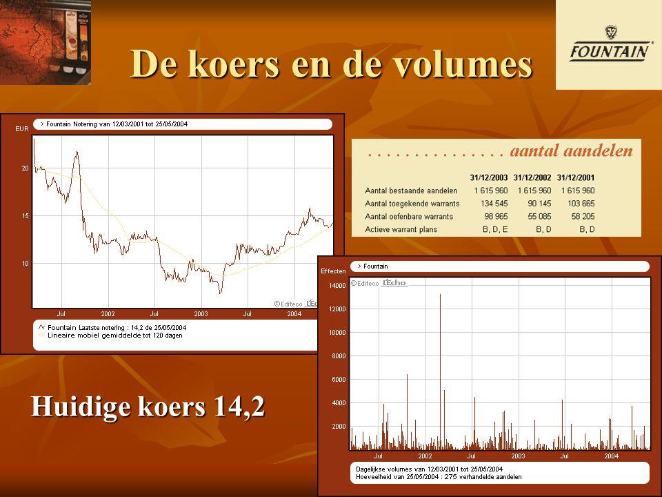 De koers en de volumes Huidigekoers14,2 Huidige koers 14,2