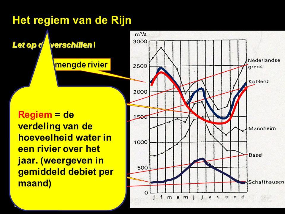 Klimaatgrafiek de Bilt.(Cf) Geldt voor vrijwel het hele stroomgebied van Rijn en Maas.