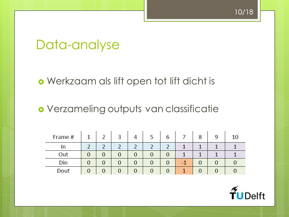 Data-analyse  Werkzaam als lift open tot lift dicht is  Verzameling outputs van classificatie 10/18