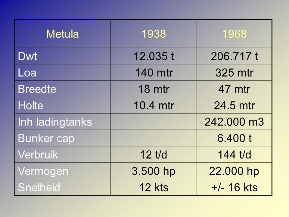 Metula19381968 Dwt12.035 t206.717 t Loa140 mtr325 mtr Breedte18 mtr47 mtr Holte10.4 mtr24.5 mtr Inh ladingtanks242.000 m3 Bunker cap6.400 t Verbruik12 t/d144 t/d Vermogen3.500 hp22.000 hp Snelheid12 kts+/- 16 kts