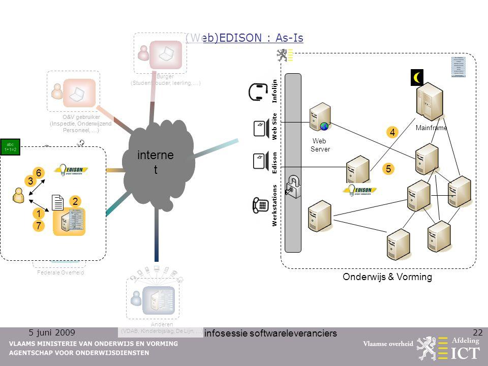 5 juni 2009 infosessie softwareleveranciers 22 Edison Web Site Infolijn Werkstations Onderwijs & Vorming Mainframe Web Server (Web)EDISON : As-Is Burg
