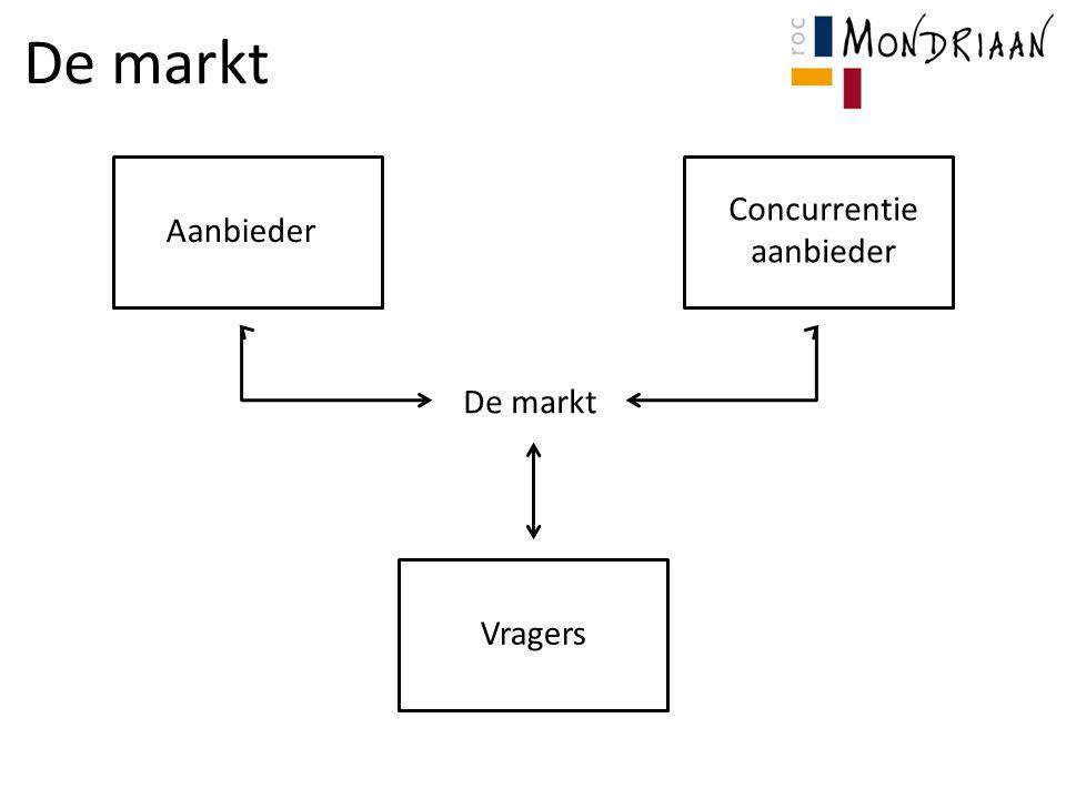 De markt Aanbieder Concurrentie aanbieder Vragers De markt