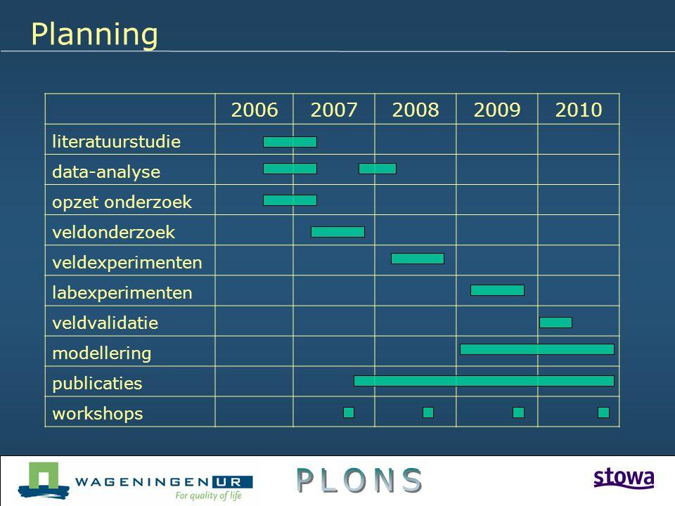 20062007200820092010 literatuurstudie data-analyse opzet onderzoek veldonderzoek veldexperimenten labexperimenten veldvalidatie modellering publicatie