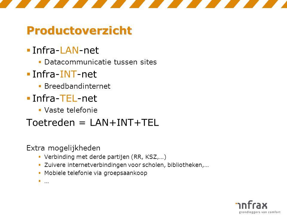 Productoverzicht  Infra-LAN-net  Datacommunicatie tussen sites  Infra-INT-net  Breedbandinternet  Infra-TEL-net  Vaste telefonie Toetreden = LAN