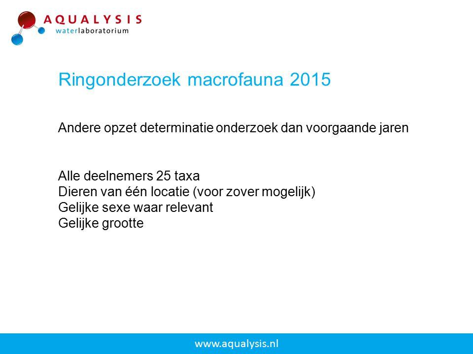 Alle deelnemers 25 taxa Dieren van één locatie (voor zover mogelijk) Gelijke sexe waar relevant Gelijke grootte www.aqualysis.nl Andere opzet determin