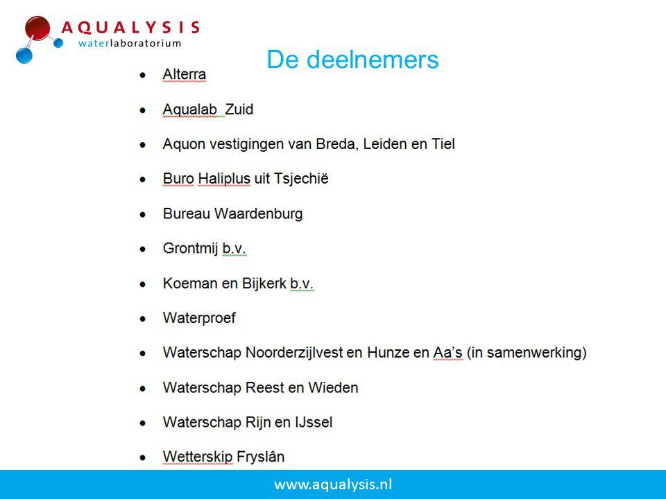 www.aqualysis.nl De deelnemers