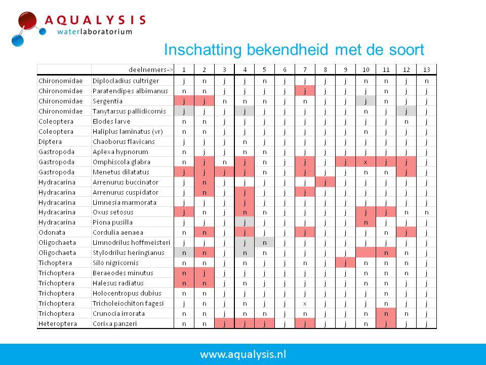 www.aqualysis.nl Inschatting bekendheid met de soort